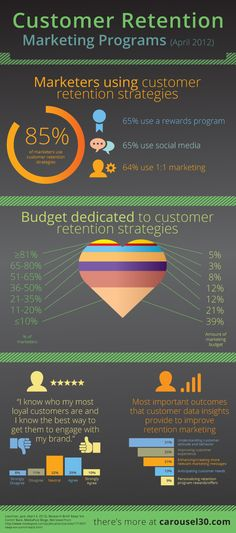 What do you think about customer retention now? Are you retaining all your customers? I think we talk about this more then acting. Marketing Budget, Marketing Program, Marketing Plan, Business Marketing, Affiliate Marketing, Online Marketing, Digital Marketing, Loyalty Marketing, Marketing Quotes