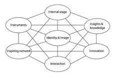 The 7 i networkmodel. Can you and how can you Interfere in social media as an organisation?     By Marco Derksen-Upstream.