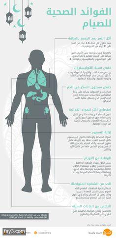 #انفوجرافيك الفوائد الصحية للصيام #رمضان #صحة