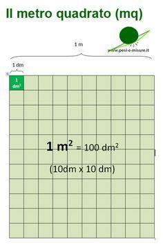 Risultati immagini per le misure di superficie