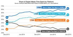 Mobile now captures 2 out of every 3 digital media minutes in U.S. | VentureBeat | Mobile | by John Koetsier, TUNE