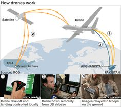 'Vital intelligence' gained by us drones in Afghanistan. possibly with help from the UK?
