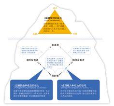 [圖解] 3個管理技巧, 化反對者為變革支持者