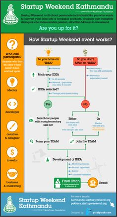 How Startup Weekend Works Infographic