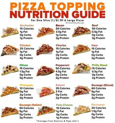 As a born-and-raised New Yorker, I will forever have a special place in my heart for pizza. But it's one of those foods that unless you're eating at a popular chain, it's very difficult to estimate the macros of. Low Calorie Fast Food, Healthy Fast Food Options, Keto Fast Food, Fast Healthy Meals, Healthy Snacks, Healthy Eating, Healthy Recipes, Food Calories List, Food Calorie Chart