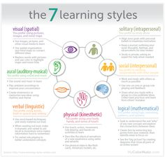 the different learning styles - 736×708