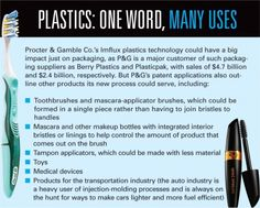 P&G Plunges Into Plastics With New-Age Material That Could Revolutionize Its Packaging - P&G has developed a process to make new-age plastic that's thinner, cheaper & greener than industry standards. Not only is P&G planning to use the material for its own products, its patent applications indicate P&G may have a business-to-business goldmine if it can sell it to other non-competitive players. The new technology could save P&G $1B a year by using less plastic and different raw materials.