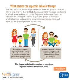 Behavior therapy is recommended as the first line treatment for young children with ADHD. Learn how parent training in behavior therapy can help.