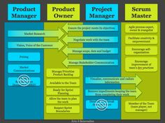 What Is Velocity In Agile Scrum Methodology  Agile Scrum Project