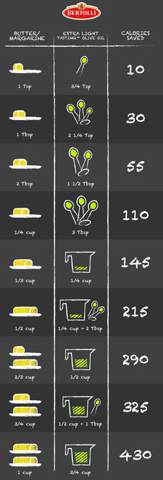 It requires different measurements, but using olive oil in place of butter is simple with this guide. Keep it to bake for all of your favorite recipes!