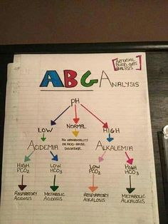 ABGs usually are tricky for new nursing students. Nursing Study Tips, Nursing Board, Nursing School Notes, Nursing Schools, Ob Nursing, Med Surg Nursing, Nursing School Humor, Nursing Degree, Pediatric Nursing