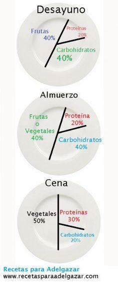 las porciones adecuadas entre comidas para mantener el peso. las divisiones son el porcentaje de acuerdo a las calorías diarias que tu cuerpo necesita. Haz el calculo con la formula de la guia de insanity nutrition que se encuentra en la web.