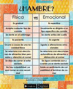 Hambre física vs emocional.