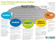 How People Use Social Media as part of real life. [simple & easy - always good] You Tabe, Real Life, Insight, Social Media, Marketing, Infographics, People, Decks, Platforms