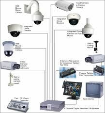 Diagram of cctv installations wiring diagram for cctv system dvr home security systems is necessary for your house because are you currently ready for what happens asfbconference2016 Choice Image