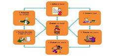 Outils d'auto-formation à la recherche pour maîtriser QQOQCP, 3QPOC, 5 W's #RSCDI7 | TUICnumérique | Scoop.it