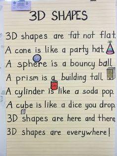 What a practical shape anchor chart! Math Resources, Math Activities, Fun Math, 3d Shapes Activities, Learning Shapes, Math Art, Elementary Math, Kindergarten Classroom, 3d Shapes Kindergarten