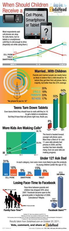 When should children receive a phone or tablet #infographic