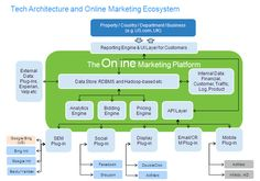 WalmartLabs and the Big Data Platform and Demand Generation Big Data Applications, Business Performance, Web Analytics, Business Intelligence, Deep Learning, Cloud Computing, Data Science, Online Marketing, Social Media