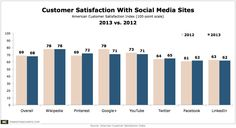 Overall, the major search engines fared better than the largest social media sites in customer satisfaction, per the ACSI report. But, the trend is moving in the wrong direction for each of the portals and search engines tracked. Google Plus, Social Media Site, Passive Income, Search Engine, Digital Marketing, Education, Infographics, Charts, Seo