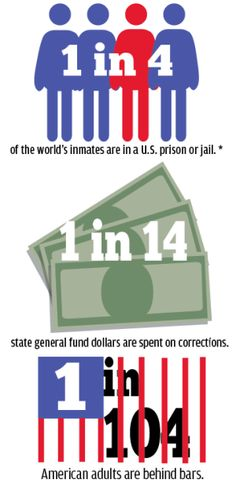 Prison statistics
