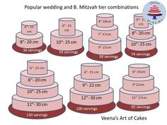 Double the numbers for wedding cake servings which are typically half the size of a birthday slice. Description from pinterest.com. I searched for this on bing.com/images