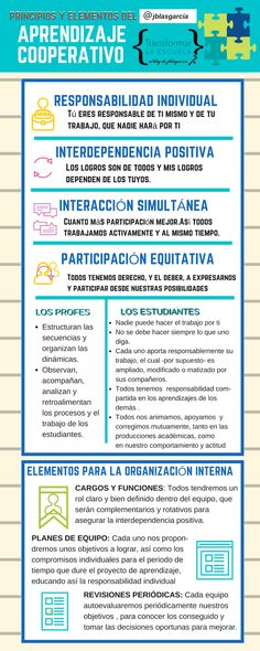 Transformar la Escuela. Reflexiones y Acciones para Replantear la Educación Cooperative Learning Strategies, Teaching Methodology, Teaching Resources, Education English, Kids Education, Formative Assessment, Flipped Classroom, Instructional Design, History Teachers
