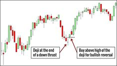 Candlestick patterns are essential tools for every price action trader. Here are 10 candlestick patterns that you must know, complete with trading examples. Stock Market Basics, Stock Trading Strategies, Big Data Technologies, Relative Strength Index, Tr 4, Trading Quotes, Day Trader, How To Get Rich, You Must