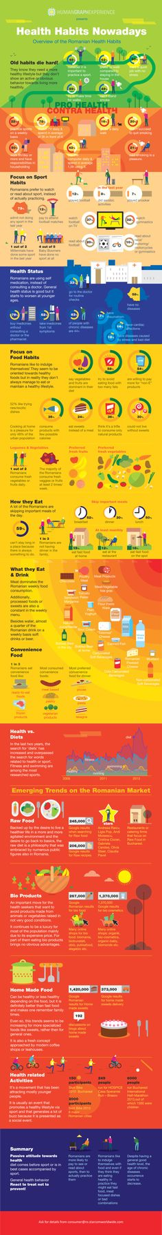 Health Habits Nowadays - Overview of the Romanian Health Habits