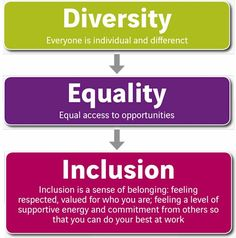 Diversity in the workplace has to go further than there being employees of different backgrounds.  Employers must strive for inclusion in the workplace to fully grasp the strengths and knowledge that each employee has.  This leads to a workplace that values everyone's opinions and knowledge regardless of background.