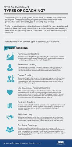 Coaching Questions, Life Coaching Tools, Leadership Coaching, Leadership Roles, Online Coaching, Business Coaching, Coaching Techniques, Coaching Quotes, Content Marketing