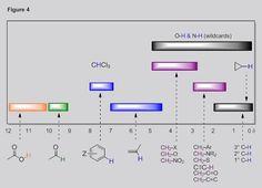 H1 NMR shifts. For MCAT Organic Chemistry video tutorials, visit http://www.mcat-prep.com/mcat-organic-chemistry-videos-online.php