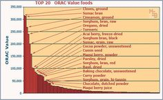 Top 100 High ORAC Value Antioxidant Foods: The ORAC values of the following spices-herbs-foods are rated very high (healthy) and are worth considering in your diet and preps for your overall health and well-being. ORAC=Oxygen Radical Absorbance Capacity. In short, ORAC units measure the antioxidant capacity of foods. The higher, the better.  It is widely believed that high antioxidant foods help greatly to lower the risks of cancer, degeneration, and disease.