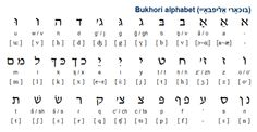 Bukhori (бухорӣ / בּוּכאָריִ / بخاری) is a variety of Persian spoken by Bukharian Jews in Uzbekistan, Israel and the USA. The majority of speakers, about 50,000, are in Israel, and a similar number can be found in Uzbekistan, the USA and a number of other countries. (...)