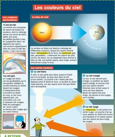 Fiche - Space and Astronomy Science Fair, Teaching Science, Science For Kids, Science And Nature, Activities For Kids, Astronomy Science, Space And Astronomy, French Practice, Montessori