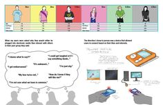 Product design to promote Social interaction