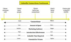 LinkedIn connections strategy. Do you have one?