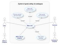 12 Best Uml Images On Pinterest Class Diagram Models And Programming