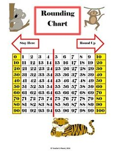 FREE Rounding Chart!This free rounding chart helps students to visualize and understand how to round numbers. Great for the common core 3.NBT.1 Use place value understanding to round whole numbers to the nearest 10 or 100.4.NBT.3 Use place value understanding to round multi-digit whole numbers to any place.* I have many FREE products.