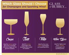 Which Glass should I choose for Champagne and Sparkling Wine?