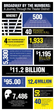 INFOGRAPHIC: Broadway by the Numbers — Theaterish