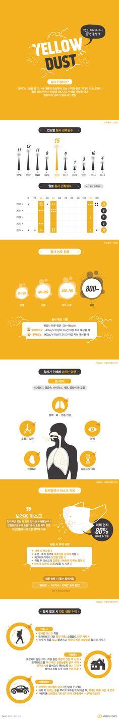 기상청, 3월 대형 황사 예고…건강 위한 대비책 뭐가 있을까? [인포그래픽] #yellow dust / #Infographic ⓒ 비주얼다이브 무단 복사·전재·재배포 금지
