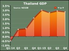 Thailand GDP Expands In Q4