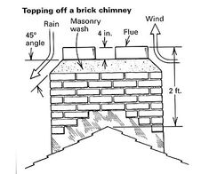 Repairing a chimney cap - Fine Homebuilding Question & Answer