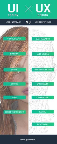 UI versus UX design