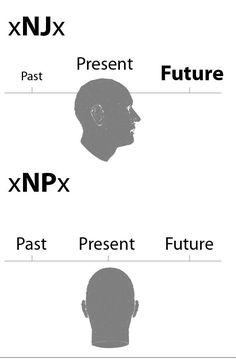 INFJ vs INTP