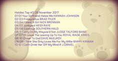 Hotdisc Top 40 26 November 2017 list of top 40 most popular songs released on Hotdisc Rush Released promotional cd.