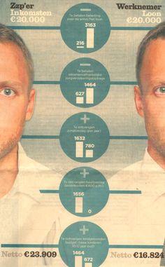 rekenvoorbeeld Het Financieele Dagblad 6 augustus zzp'ers vrezen een run op de bijstand door belastinghervorming