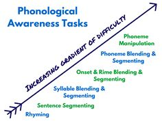 Continuum of phonological awareness development - Learning At The Primary Pond