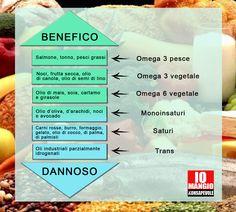 I nuovi LARN, redatti dalla SINU raccomandano in età adulta di:  - limitare l'apporto dei grassi totali introdotti con la dieta (cercando di non superare il 30% dell' Energia giornaliera)  - scegliere fonti di ottima qualità come l'olio d'oliva e la frutta secca - ridurre la quota di colesterolo a meno 300 mg/die - ridurre i grassi saturi a meno del 10% dell'Energia totale giornaliera - evitare le fonti di grassi idrogenati e trans.  #grassi #grassitrans